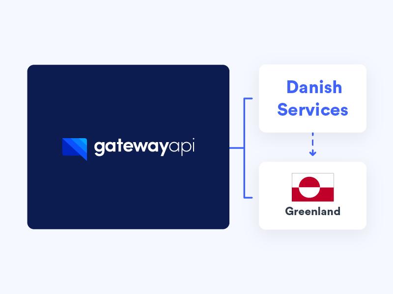 Wie virtuelle Nummern dazu beigetragen haben, beliebte dänische Dienste nach Grönland zu bringen